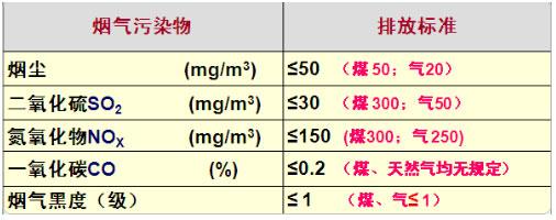 生物质锅炉排放标准表.jpg