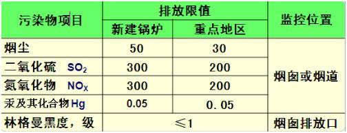 生物质锅炉大气污染物排放限值.jpg