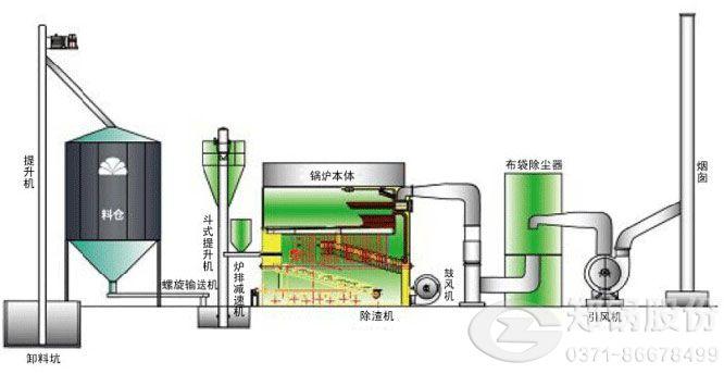 秸秆锅炉应用流程图