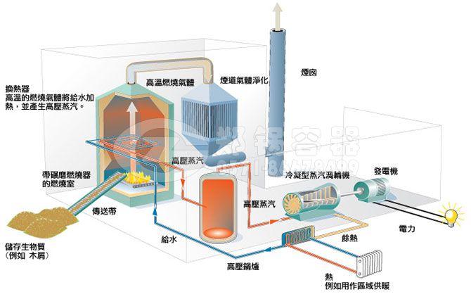 生物质颗粒锅炉燃料燃烧原理.jpg