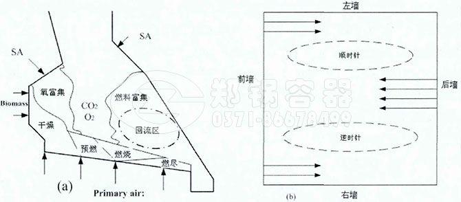 a.炉排炉配风系统及燃烧区域示意图 b.双旋流燃烧配风